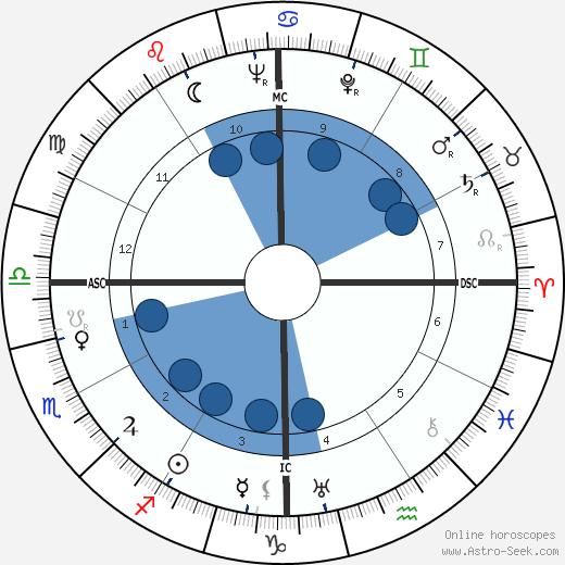 Naguib Mahfouz wikipedia, horoscope, astrology, instagram
