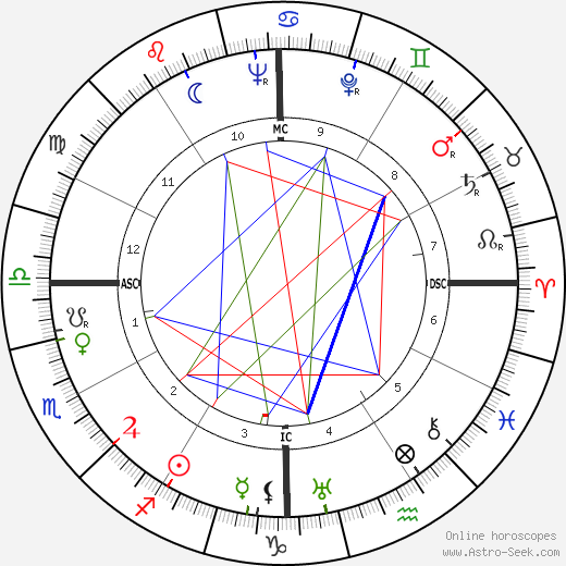 Naguib Mahfouz tema natale, oroscopo, Naguib Mahfouz oroscopi gratuiti, astrologia