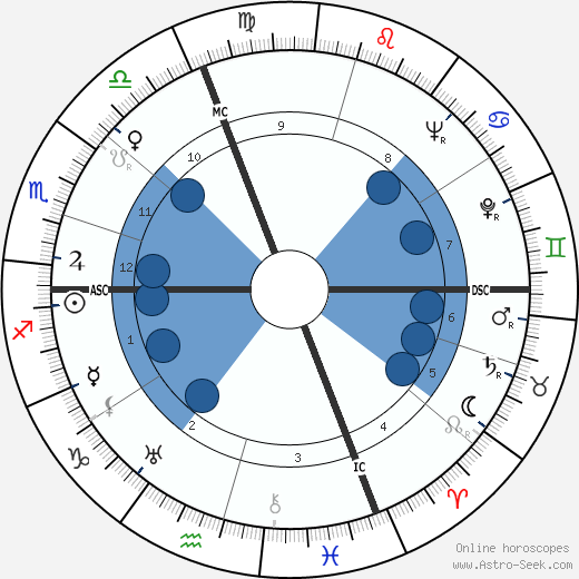 Nino Rota wikipedia, horoscope, astrology, instagram