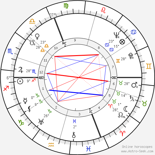 Nino Rota birth chart, biography, wikipedia 2020, 2021