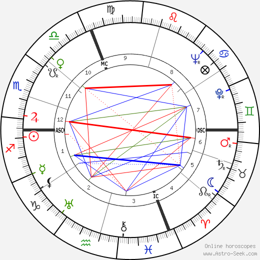 Nino Rota birth chart, Nino Rota astro natal horoscope, astrology