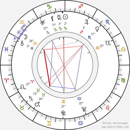 Noel Langley birth chart, biography, wikipedia 2020, 2021
