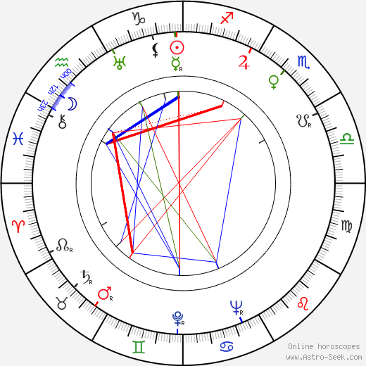 Noel Langley birth chart, Noel Langley astro natal horoscope, astrology