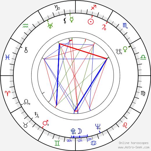 Oiva Vainio tema natale, oroscopo, Oiva Vainio oroscopi gratuiti, astrologia