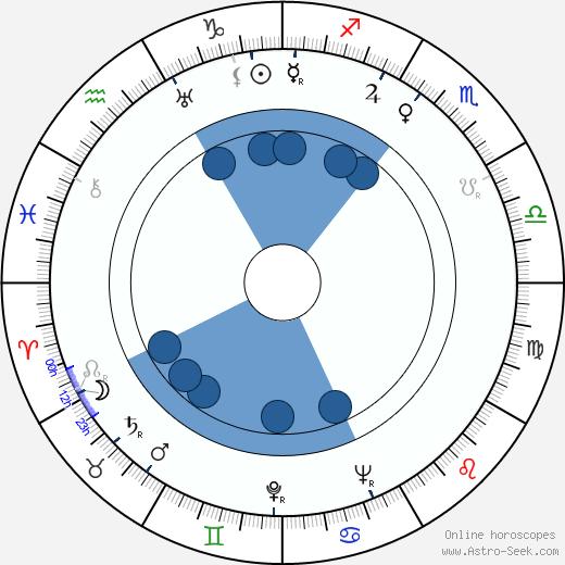 Rafael Luis Calvo wikipedia, horoscope, astrology, instagram