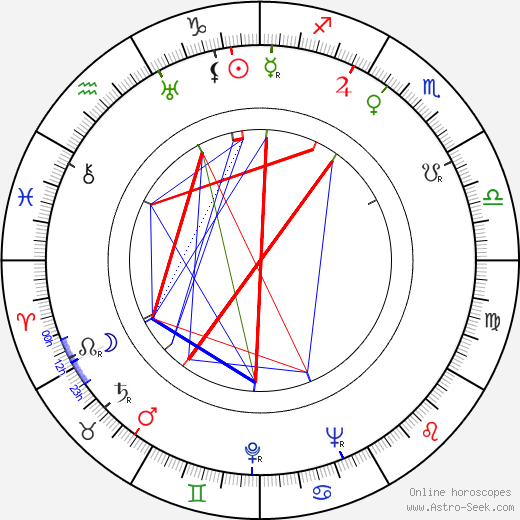 Rafael Luis Calvo день рождения гороскоп, Rafael Luis Calvo Натальная карта онлайн