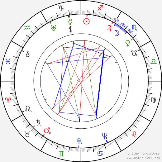 Richard Sale astro natal birth chart, Richard Sale horoscope, astrology