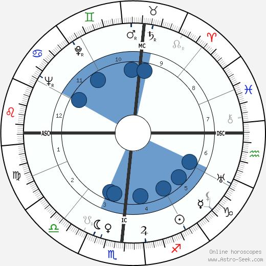 Stan Kenton wikipedia, horoscope, astrology, instagram