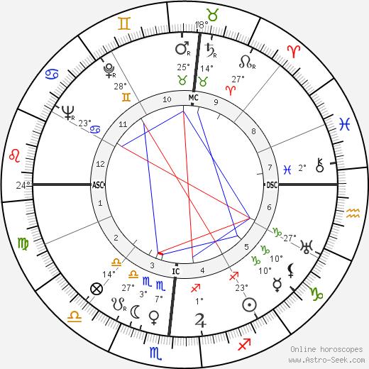 Stan Kenton birth chart, biography, wikipedia 2020, 2021