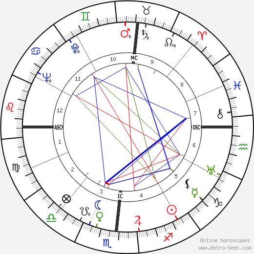 Stan Kenton birth chart, Stan Kenton astro natal horoscope, astrology