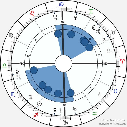 Virginia Lee Corbin wikipedia, horoscope, astrology, instagram