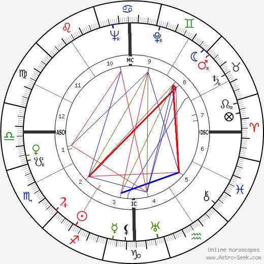 Virginia Lee Corbin tema natale, oroscopo, Virginia Lee Corbin oroscopi gratuiti, astrologia