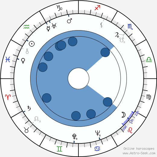 Ahmed Faiz wikipedia, horoscope, astrology, instagram