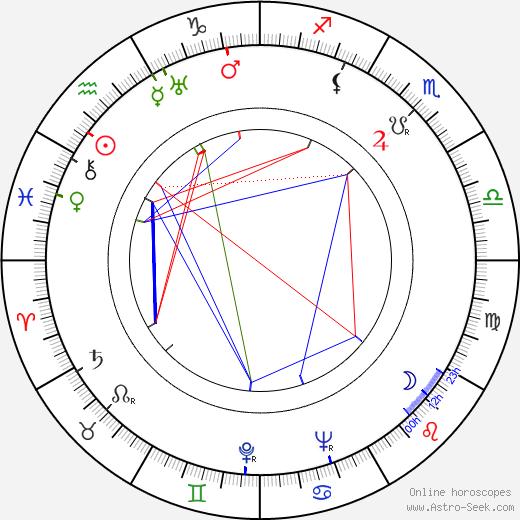 Ahmed Faiz astro natal birth chart, Ahmed Faiz horoscope, astrology