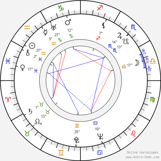 Arthur Hunnicutt birth chart, biography, wikipedia 2017, 2018