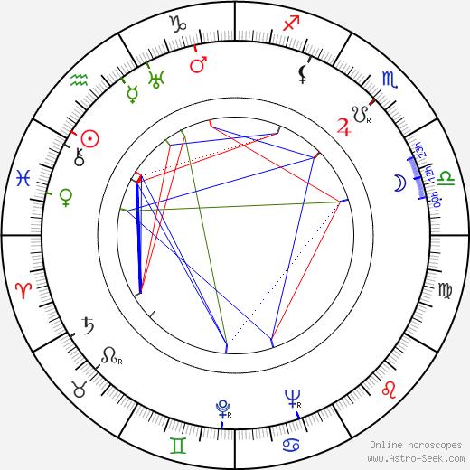 Артур Ханникат Arthur Hunnicutt день рождения гороскоп, Arthur Hunnicutt Натальная карта онлайн