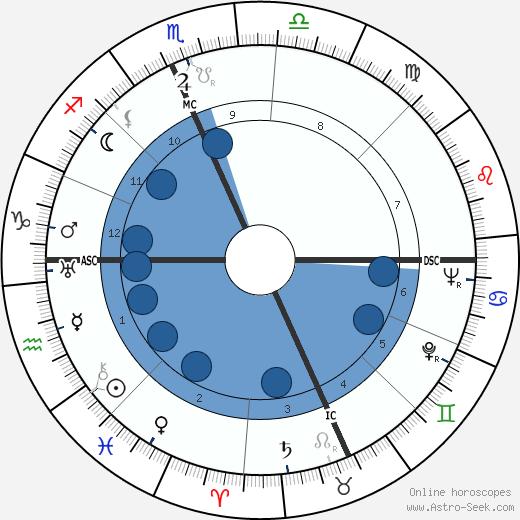 Edward Robb Ellis wikipedia, horoscope, astrology, instagram