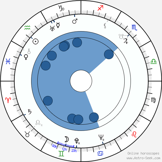 Elizabeth Bishop wikipedia, horoscope, astrology, instagram