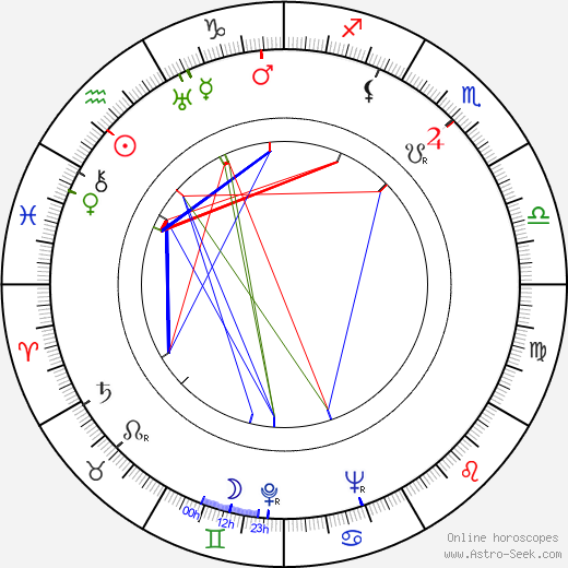 Elizabeth Bishop birth chart, Elizabeth Bishop astro natal horoscope, astrology