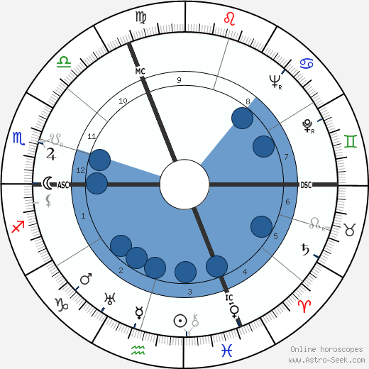 Georg Schönberger wikipedia, horoscope, astrology, instagram