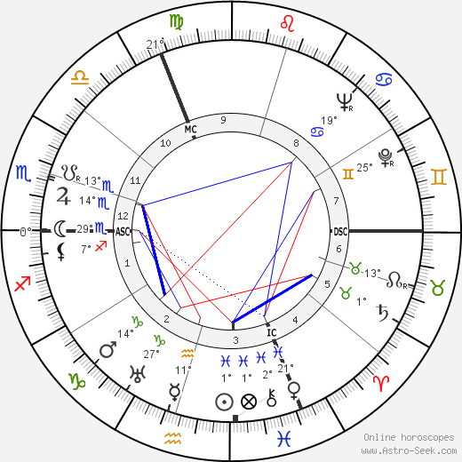 Georg Schönberger birth chart, biography, wikipedia 2017, 2018