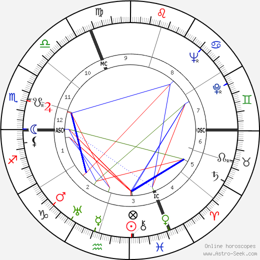 Georg Schönberger astro natal birth chart, Georg Schönberger horoscope, astrology