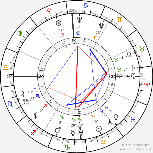 Ivy Williamson birth chart, biography, wikipedia 2019, 2020