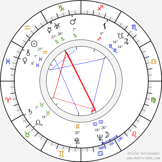 Janet Lansburgh birth chart, biography, wikipedia 2018, 2019