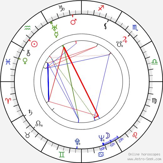 Janet Lansburgh tema natale, oroscopo, Janet Lansburgh oroscopi gratuiti, astrologia