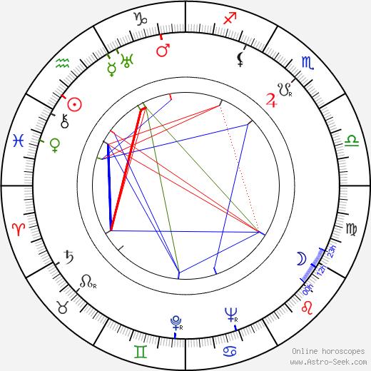 Jean Muir birth chart, Jean Muir astro natal horoscope, astrology