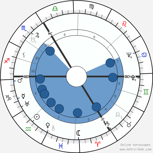Jehan Alain wikipedia, horoscope, astrology, instagram