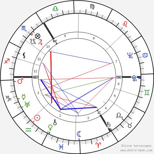 Jehan Alain astro natal birth chart, Jehan Alain horoscope, astrology