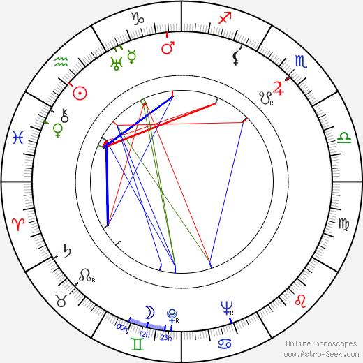 Judith Allen astro natal birth chart, Judith Allen horoscope, astrology