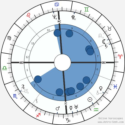 Jussi Bjorling wikipedia, horoscope, astrology, instagram