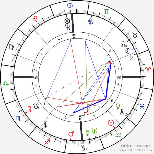 Jussi Bjorling birth chart, Jussi Bjorling astro natal horoscope, astrology