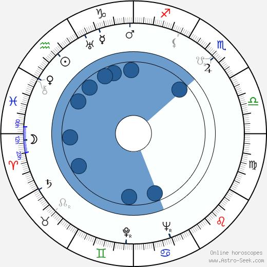 Kåre Bergstrøm wikipedia, horoscope, astrology, instagram