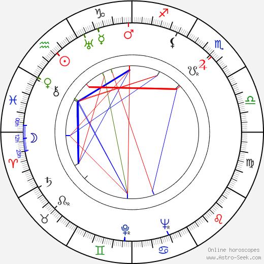 Kåre Bergstrøm astro natal birth chart, Kåre Bergstrøm horoscope, astrology
