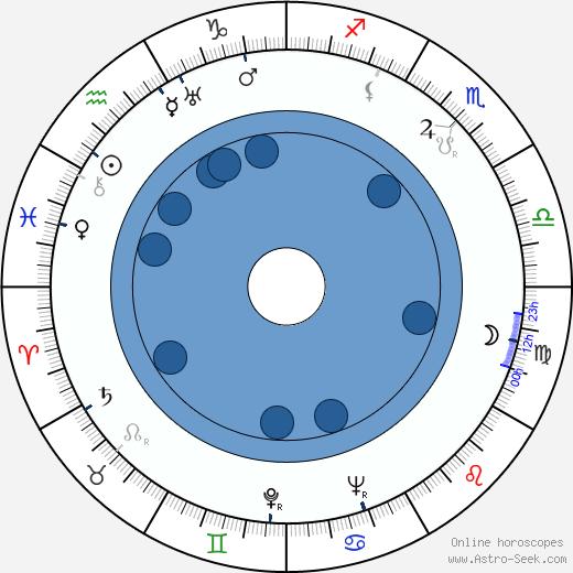 Kimiyoshi Yasuda wikipedia, horoscope, astrology, instagram