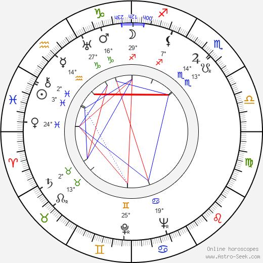 Leslie Norman birth chart, biography, wikipedia 2020, 2021