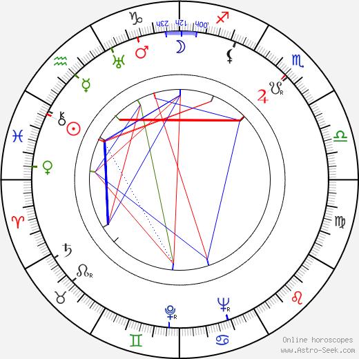 Leslie Norman birth chart, Leslie Norman astro natal horoscope, astrology