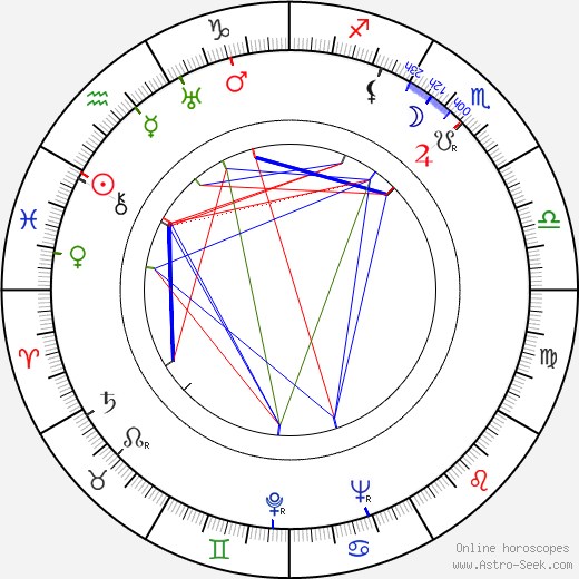 Malmi Vilppula birth chart, Malmi Vilppula astro natal horoscope, astrology