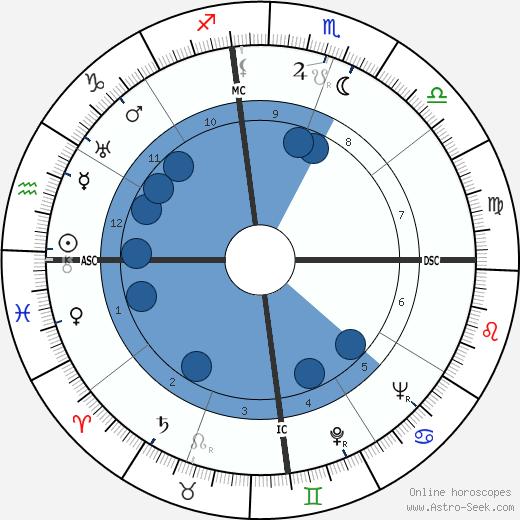 Merle Oberon wikipedia, horoscope, astrology, instagram
