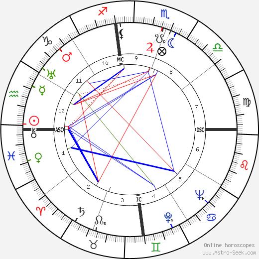 Мерл Оберон Merle Oberon день рождения гороскоп, Merle Oberon Натальная карта онлайн