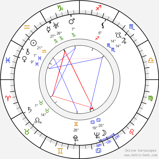 Oiva Luhtala birth chart, biography, wikipedia 2018, 2019