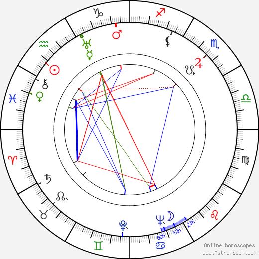 Oiva Luhtala astro natal birth chart, Oiva Luhtala horoscope, astrology