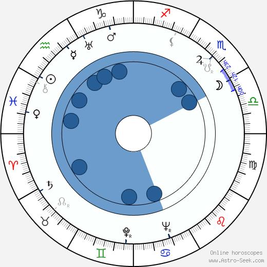 Ota Šafránek wikipedia, horoscope, astrology, instagram