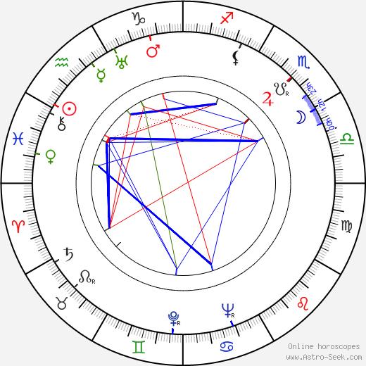 Ota Šafránek birth chart, Ota Šafránek astro natal horoscope, astrology