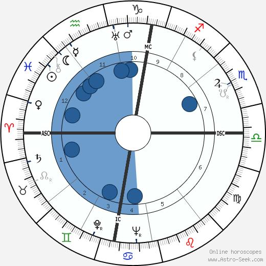 Otto Kron wikipedia, horoscope, astrology, instagram