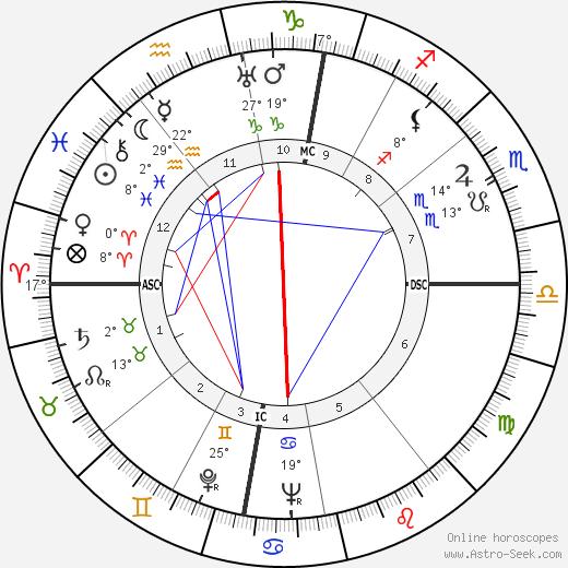 Otto Kron tema natale, biography, Biografia da Wikipedia 2020, 2021
