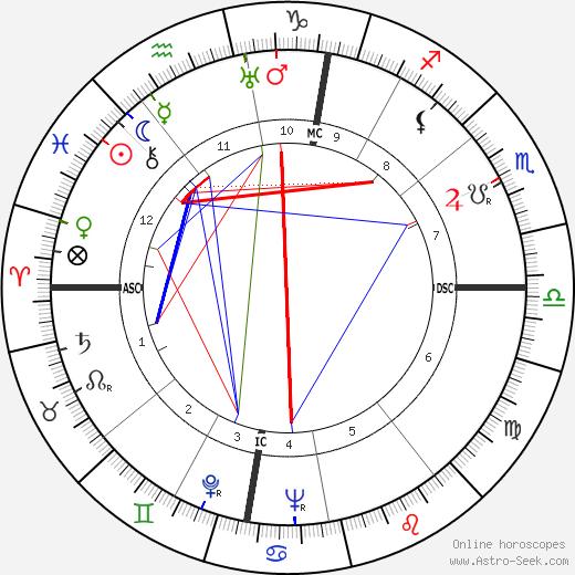 Otto Kron tema natale, oroscopo, Otto Kron oroscopi gratuiti, astrologia